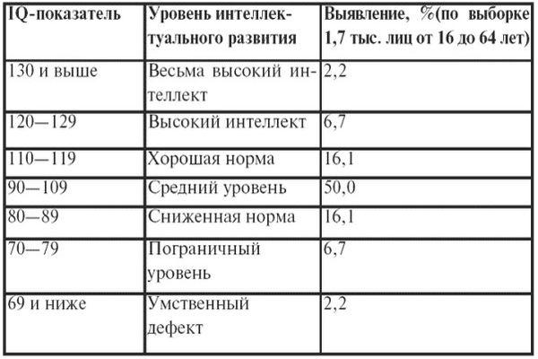 таблица IQ